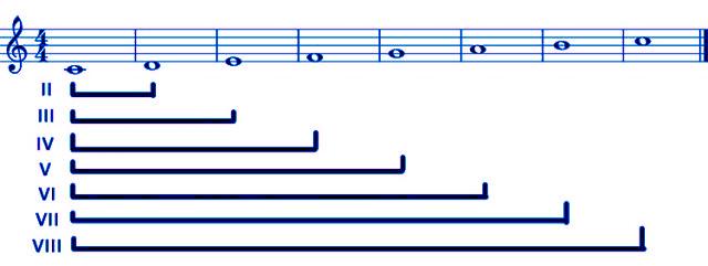 Intervalli musicali