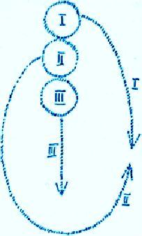 3 Logoi