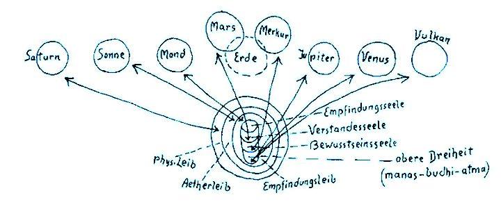 Le sette metamorfosi planetarie: Saturno, Sole, Luna; Terra (Marte-Mercurio), Giove, Venere, Vulca-no. Corpo fisico, corpo eterico, corpo astrale, Io (anima senziente, anima razionale, anima cosciente). Trinità superiore: Manas, Buddhi, Atma.