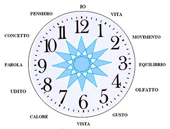 I dodici sensi