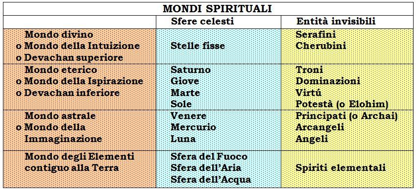 Mondi spirituali