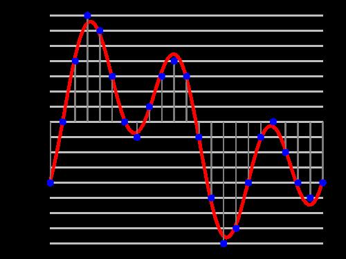Numeri del suono